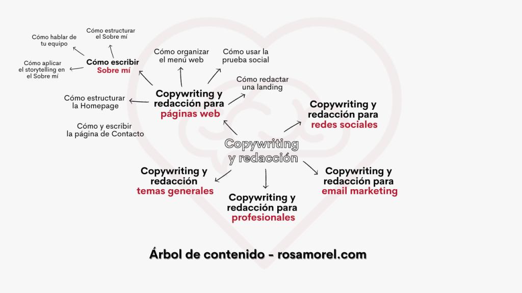 Árbol de contenidos de donde sacar ideas para escribir posts